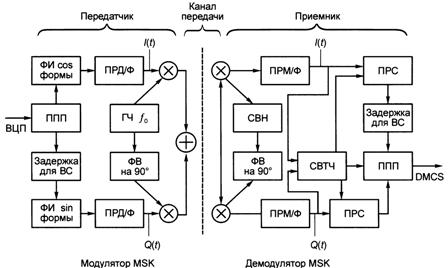 Схема модема MSK