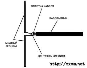Магнитная телевизионная антенна своими руками